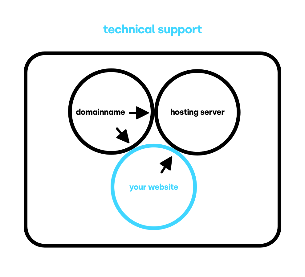 Technical support model